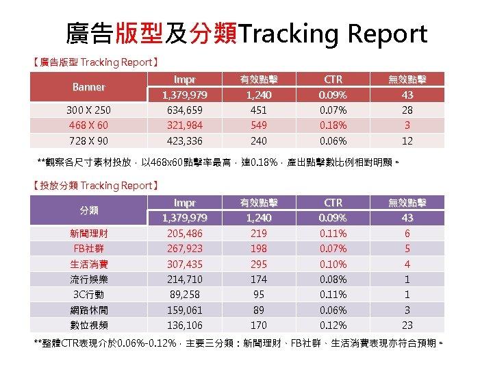 廣告版型及分類Tracking Report 【廣告版型 Tracking Report】 Impr 有效點擊 CTR 無效點擊 1, 379, 979 1, 240