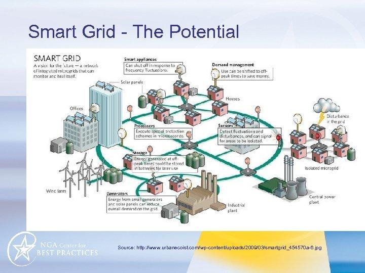Smart Grid - The Potential Source: http: //www. urbanecoist. com/wp-content/uploads/2009/03/smartgrid_454570 a-6. jpg