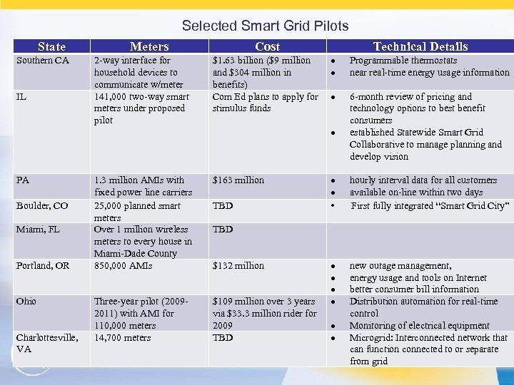 Selected Smart Grid Pilots State Southern CA IL PA Boulder, CO Miami, FL Portland,