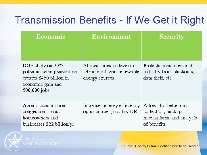 Transmission Benefits - If We Get it Right Economic Environment Security DOE study on