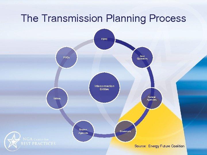 The Transmission Planning Process FERC Grid Operators PUCs Interconnection Entities Federal Agencies Utilities Environ.