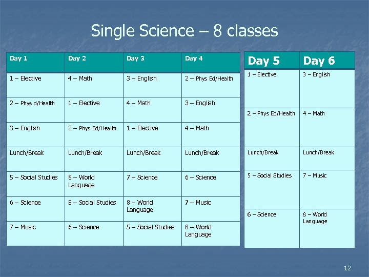 Single Science – 8 classes Day 2 Day 3 Day 4 1 – Elective