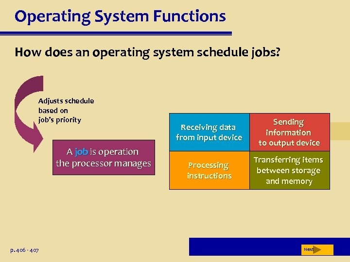 Operating System Functions How does an operating system schedule jobs? Adjusts schedule based on