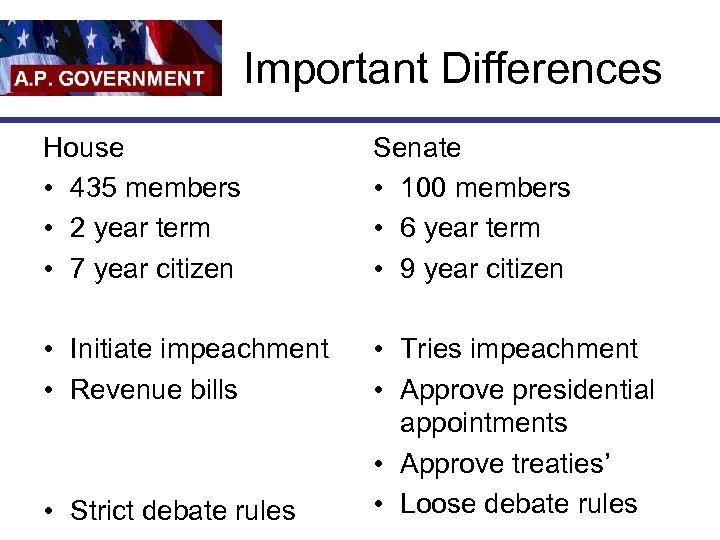 Important Differences House • 435 members • 2 year term • 7 year citizen