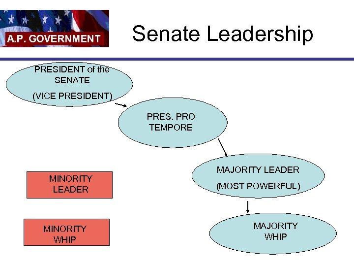 Senate Leadership PRESIDENT of the SENATE (VICE PRESIDENT) PRES. PRO TEMPORE MINORITY LEADER MINORITY