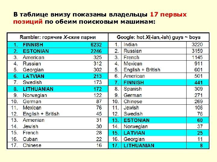 В таблице внизу показаны владельцы 17 первых позиций по обеим поисковым машинам: