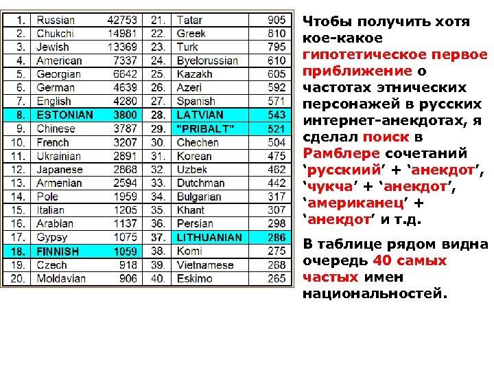 Чтобы получить хотя кое-какое гипотетическое первое приближение о частотах этнических персонажей в русских интернет-анекдотах,