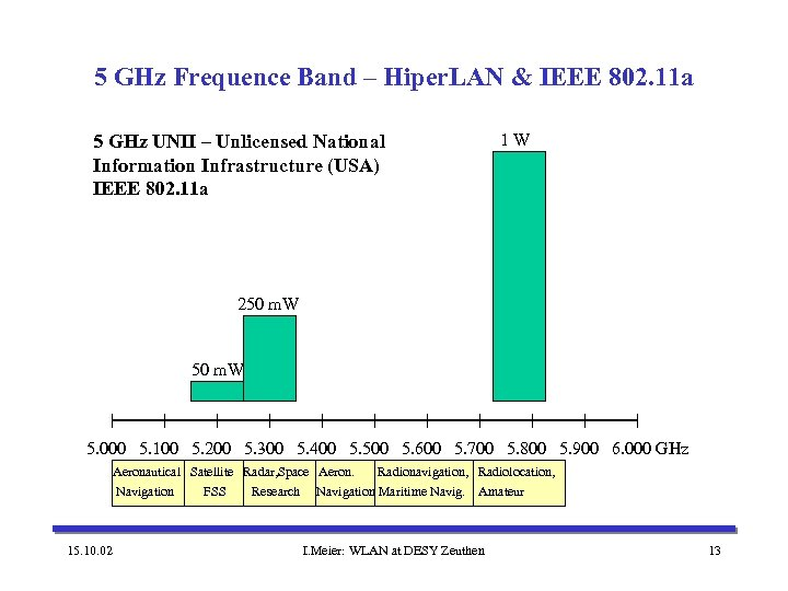 5 GHz Frequence Band – Hiper. LAN & IEEE 802. 11 a 5 GHz