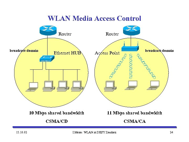 WLAN Media Access Control Router broadcast-domain Router Ethernet HUB Access Point broadcast-domain 10 Mbps