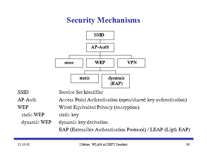 Security Mechanisms SSID AP-Auth none WEP static SSID AP-Auth WEP static WEP dynamic WEP