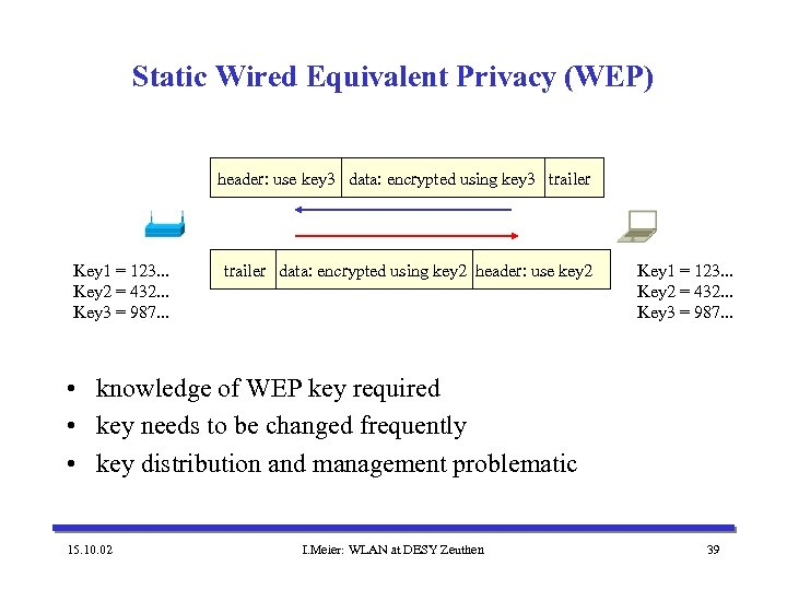 Static Wired Equivalent Privacy (WEP) header: use key 3 data: encrypted using key 3