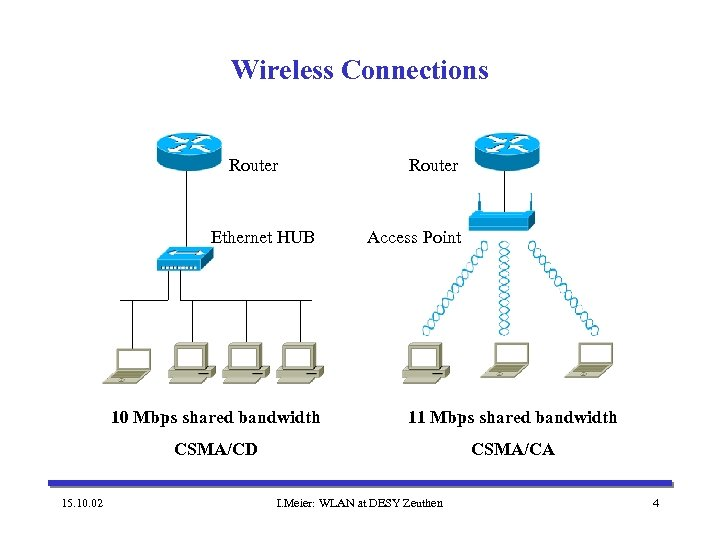 Wireless Connections Router Ethernet HUB Router Access Point 10 Mbps shared bandwidth CSMA/CD 15.