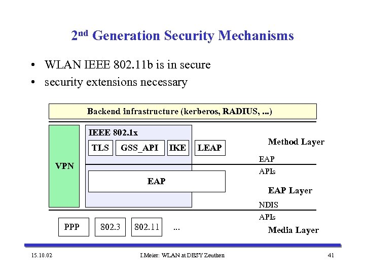 2 nd Generation Security Mechanisms • WLAN IEEE 802. 11 b is in secure