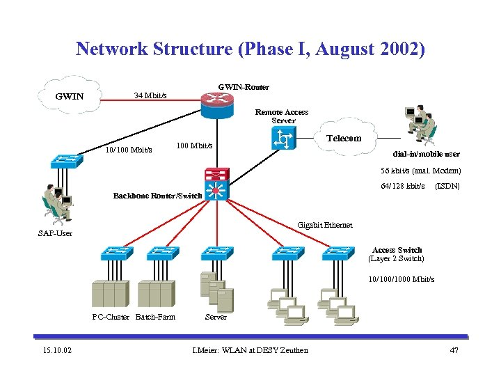 Network Structure (Phase I, August 2002) GWIN-Router 34 Mbit/s Remote Access Server 10/100 Mbit/s