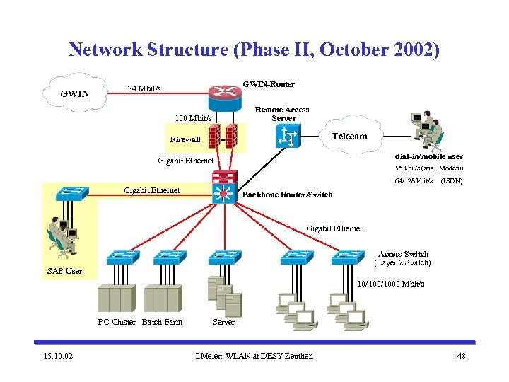 Network Structure (Phase II, October 2002) GWIN-Router 34 Mbit/s Remote Access Server 100 Mbit/s
