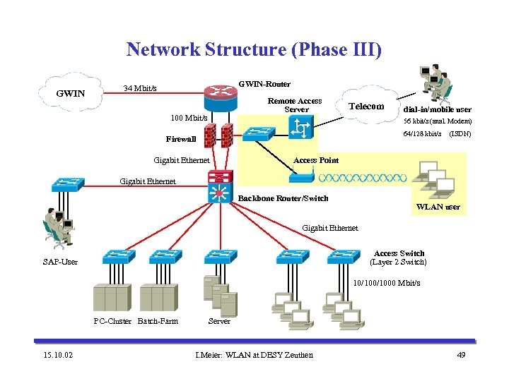 Network Structure (Phase III) GWIN-Router 34 Mbit/s Remote Access Server 100 Mbit/s Telecom dial-in/mobile