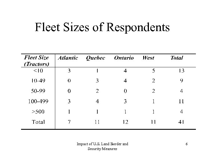Fleet Sizes of Respondents Impact of U. S. Land Border and Security Measures 6
