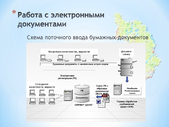 * Схема поточного ввода бумажных документов Канцелярия министерства, ведомства Сотрудники министерств, ведомств Документ сканер