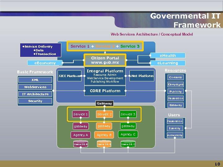 Governmental IT Framework Web Services Architecture / Conceptual Model ●Service Delivery ●Data ●Transaction Service