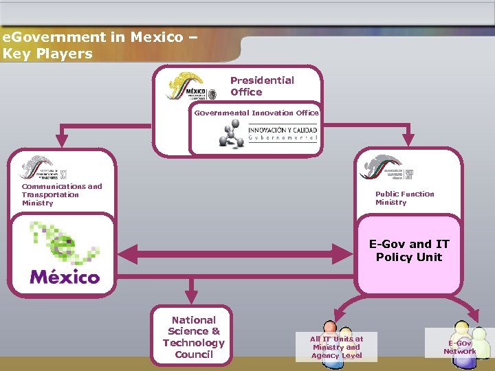 e. Government in Mexico – Key Players Presidential Office Governmental Innovation Office Communications and