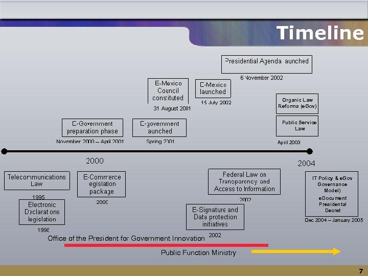 Timeline Organic Law Reforms (e. Gov) Public Service Law April 2003 IT Policy &