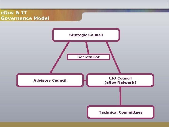 e. Gov & IT Governance Model Strategic Council Secretariat Advisory Council CIO Council (e.