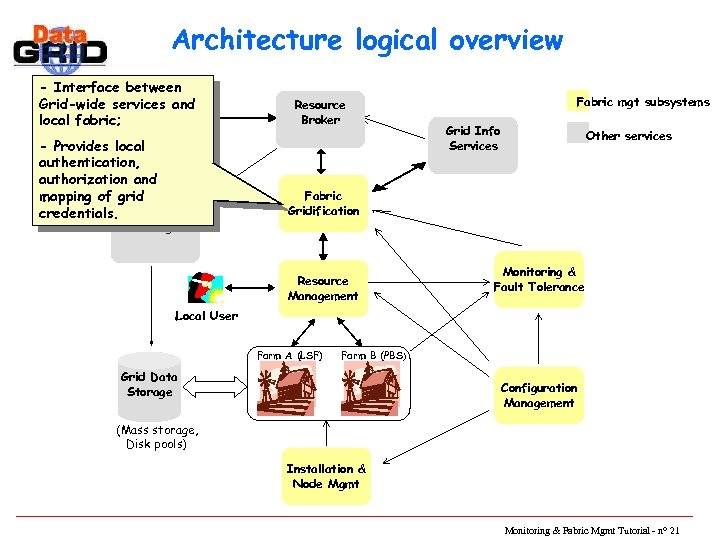 Architecture logical overview - Interface between Grid-wide services and local fabric; - Provides local