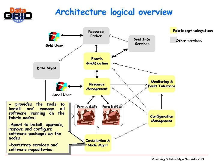 Architecture logical overview Resource Broker Grid User Data Mgmt Fabric mgt subsystems Grid Info