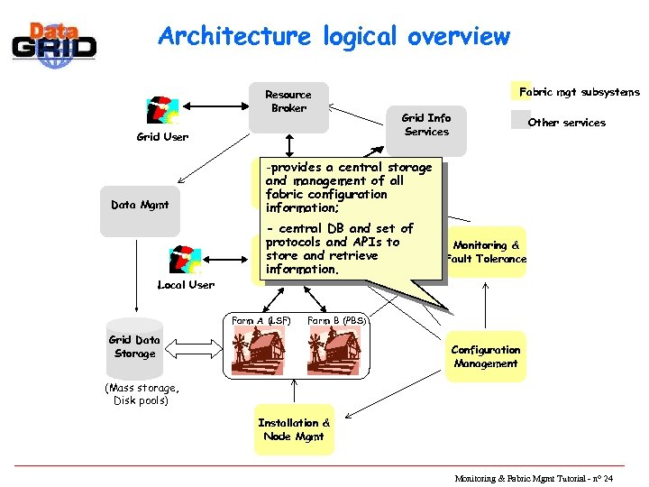 Architecture logical overview Resource Broker Grid User Data Mgmt Local User Fabric mgt subsystems