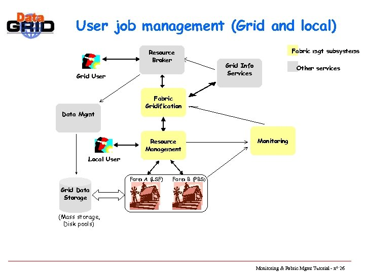 User job management (Grid and local) Resource Broker Grid User Data Mgmt Fabric mgt