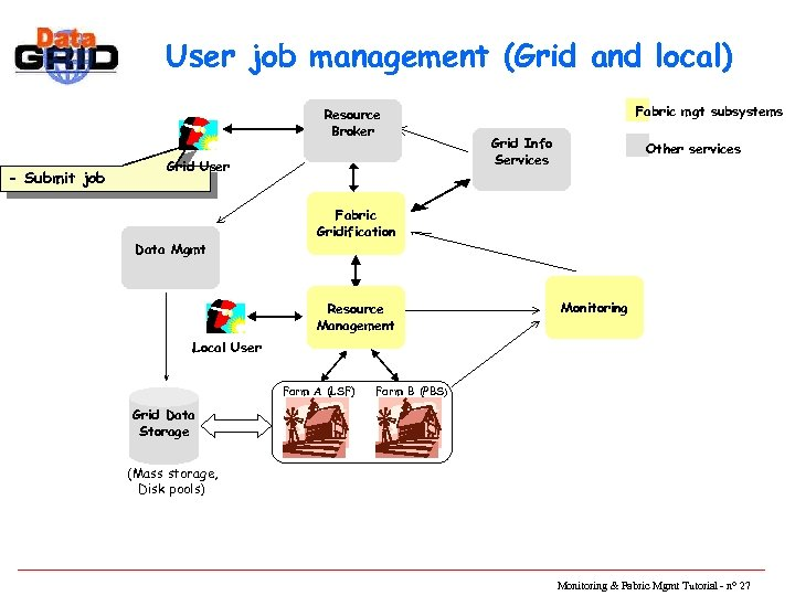 User job management (Grid and local) Resource Broker - Submit job Grid User Data