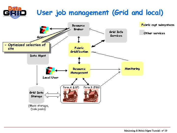User job management (Grid and local) Resource Broker Grid User - Optimized selection of