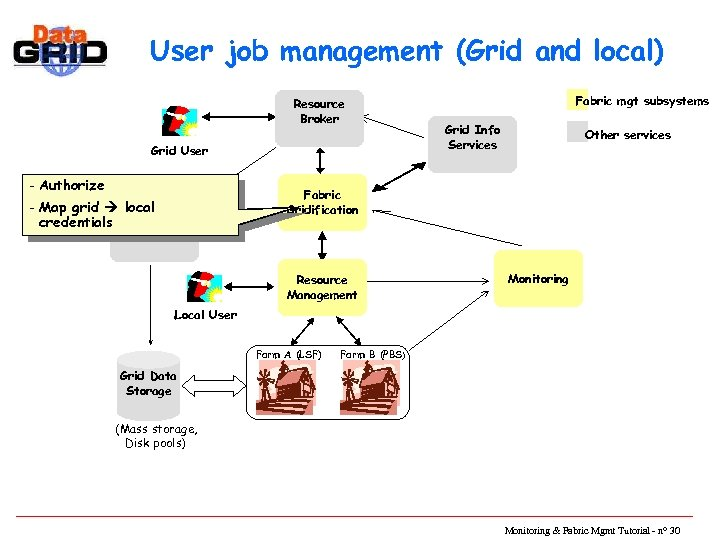 User job management (Grid and local) Resource Broker Grid User - Authorize - Map