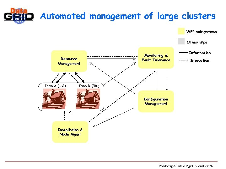 Automated management of large clusters WP 4 subsystems Other Wps Resource Management Farm A