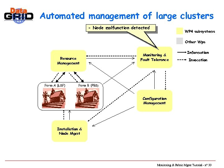 Automated management of large clusters - Node malfunction detected WP 4 subsystems Other Wps