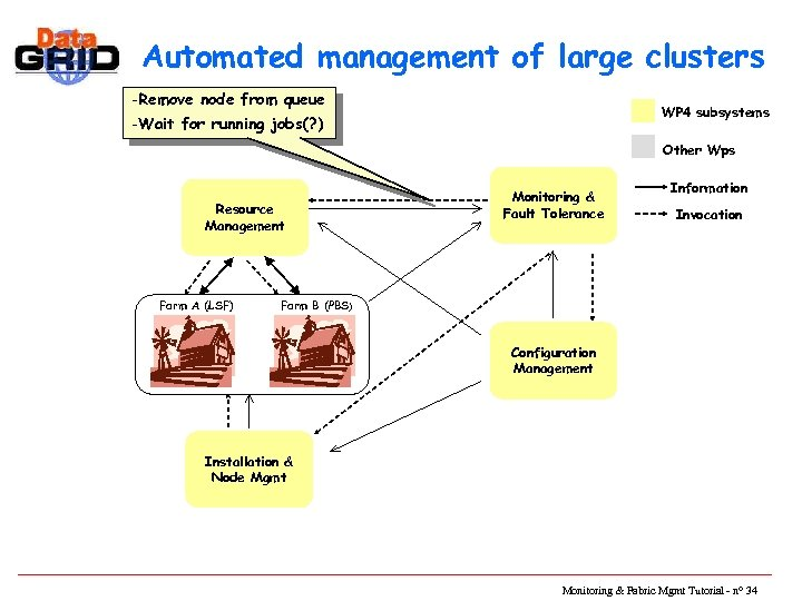 Automated management of large clusters -Remove node from queue WP 4 subsystems -Wait for