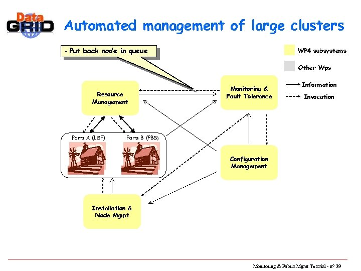 Automated management of large clusters - Put back node in queue WP 4 subsystems