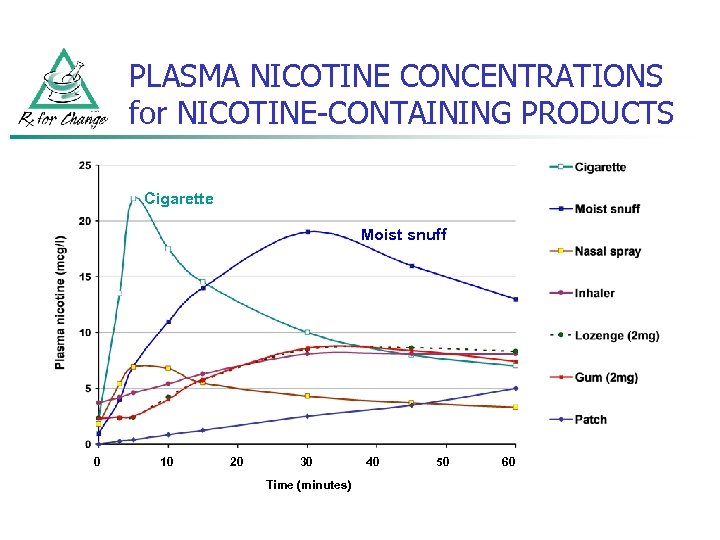 PLASMA NICOTINE CONCENTRATIONS for NICOTINE-CONTAINING PRODUCTS Cigarette Moist snuff 0 10 20 30 Time