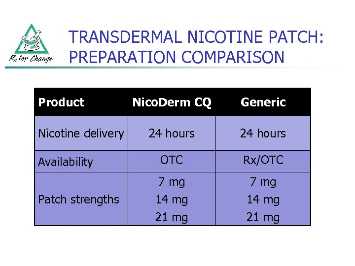 TRANSDERMAL NICOTINE PATCH: PREPARATION COMPARISON Product Nicotine delivery Availability Patch strengths Nico. Derm CQ