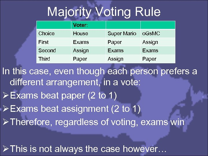 Majority Voting Rule Voter: Choice House Super Mario o. Gs. MC First Exams Paper