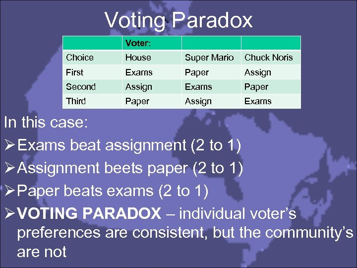 Voting Paradox Voter: Choice House Super Mario Chuck Noris First Exams Paper Assign Second