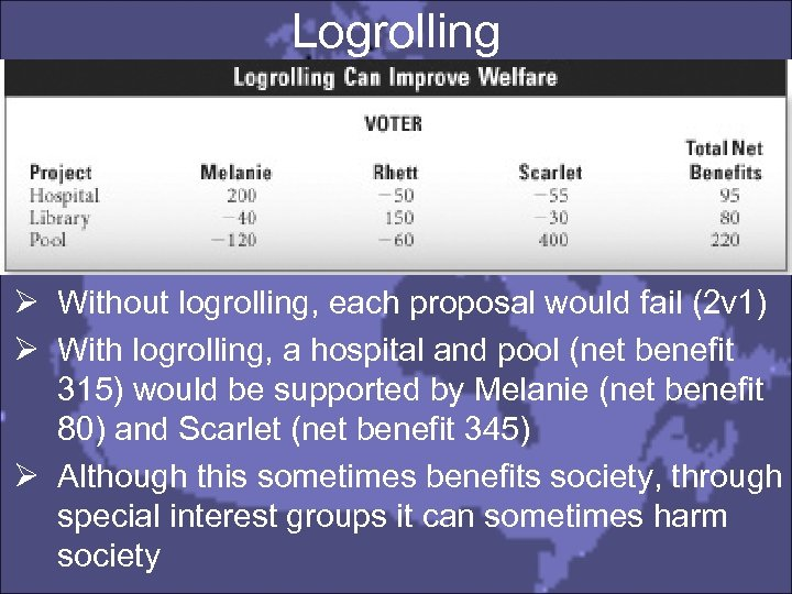 Logrolling Ø Without logrolling, each proposal would fail (2 v 1) Ø With logrolling,