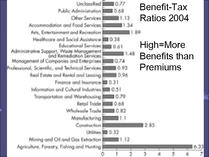 Benefit-Tax Ratios 2004 High=More Benefits than Premiums
