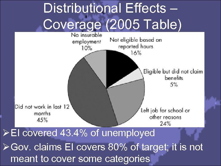 Distributional Effects – Coverage (2005 Table) Ø EI covered 43. 4% of unemployed Ø