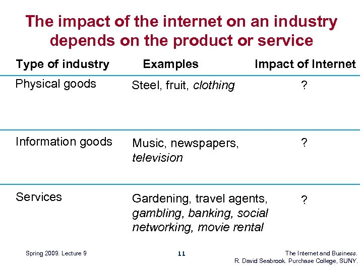 The impact of the internet on an industry depends on the product or service
