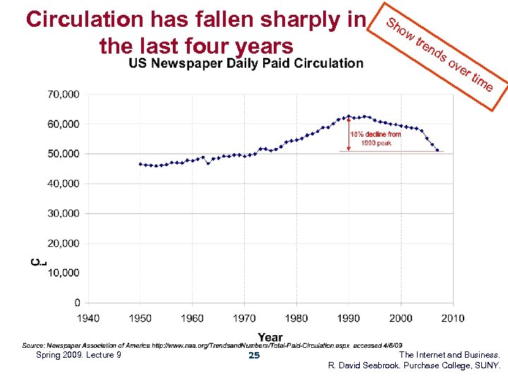 Circulation has fallen sharply in the last four years Spring 2009. Lecture 9 25