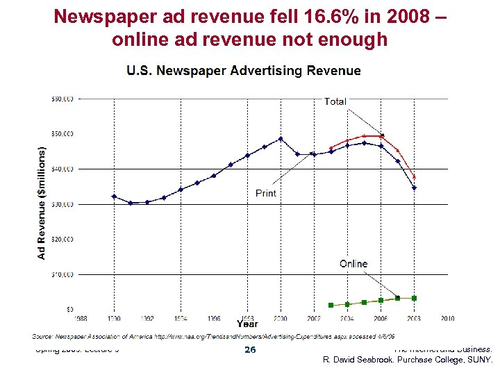 Newspaper ad revenue fell 16. 6% in 2008 – online ad revenue not enough