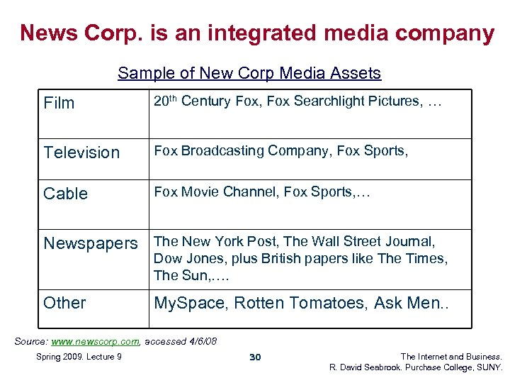 News Corp. is an integrated media company Sample of New Corp Media Assets Film