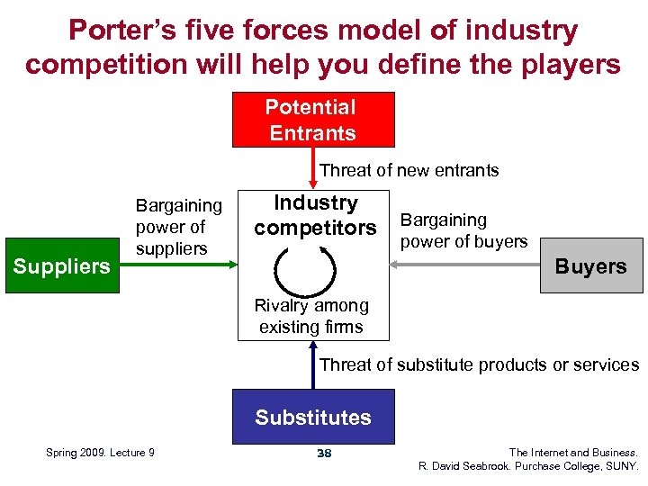 Porter's five forces model of industry competition will help you define the players Potential