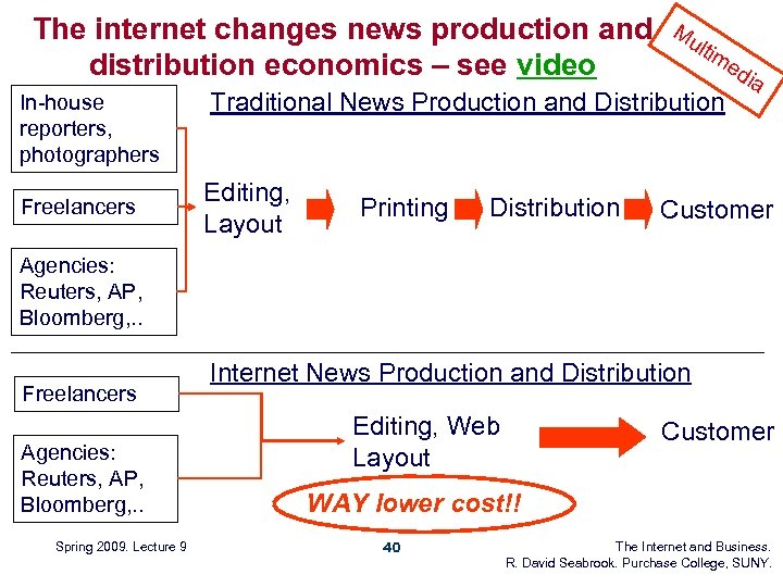 The internet changes news production and distribution economics – see video In-house reporters, photographers